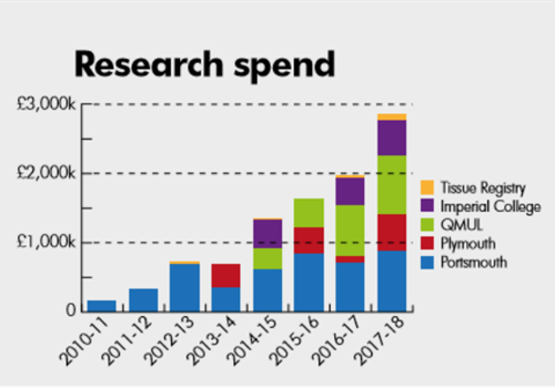 Research spend