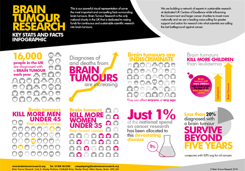 Poster showing brain tumour statistics as infographics