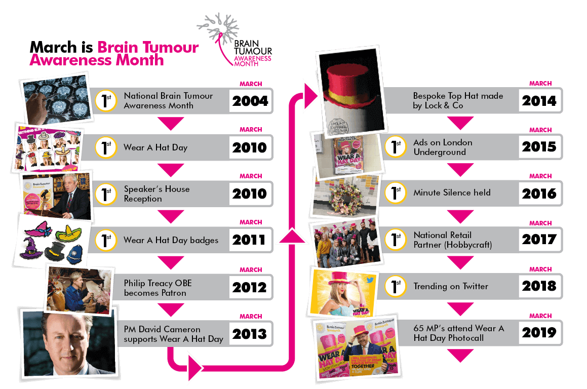 Brain Tumour Awareness Month Timeline