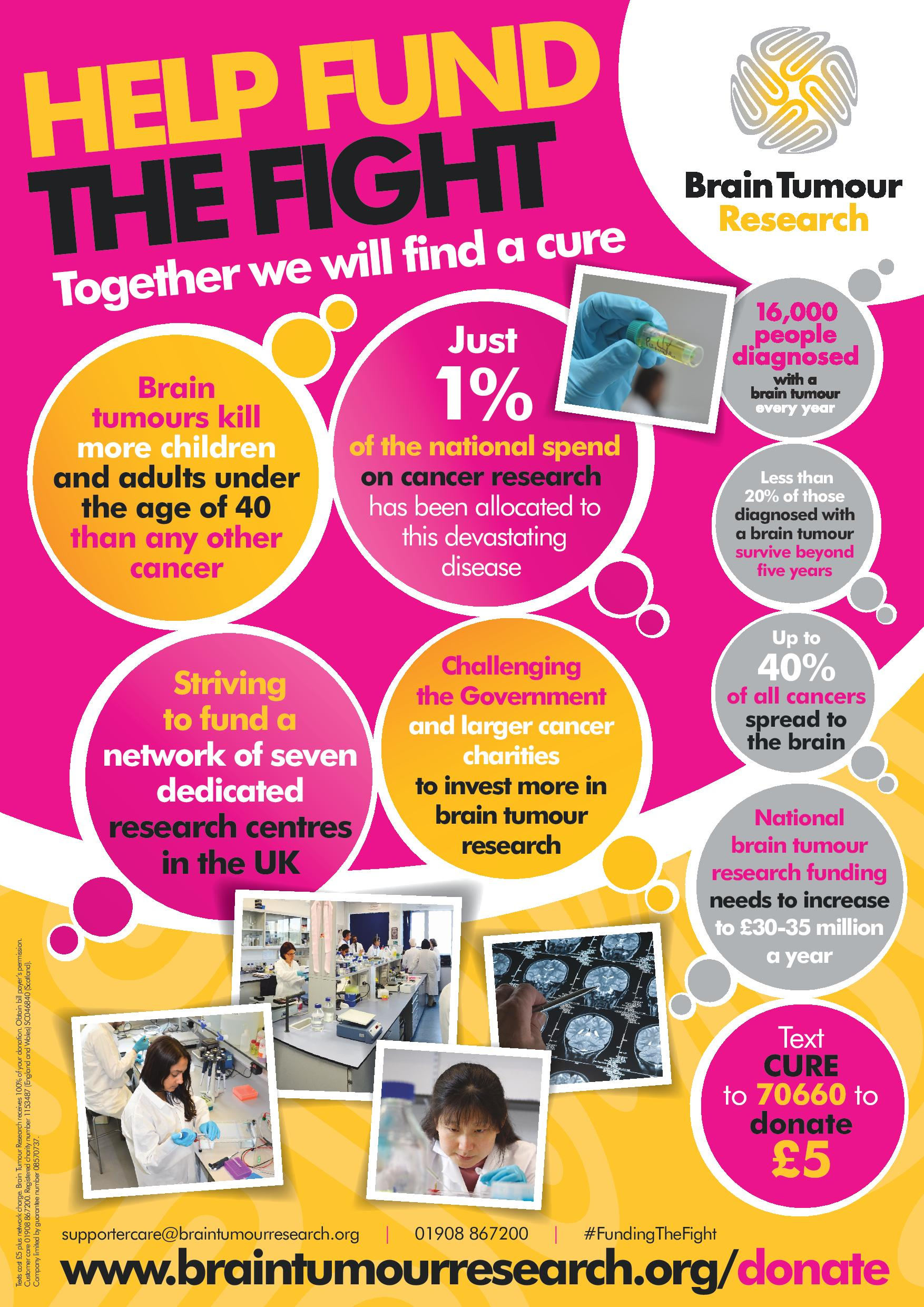 Fundraising Posters - Fundraise for Brain Tumour Research