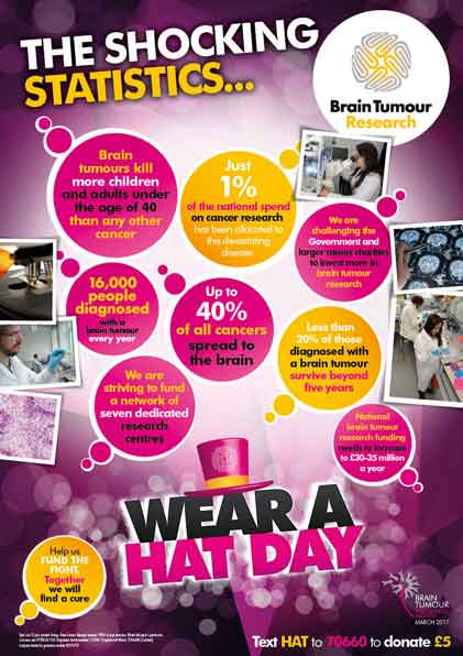 Wear A Hat Day 2017 Stats Poster